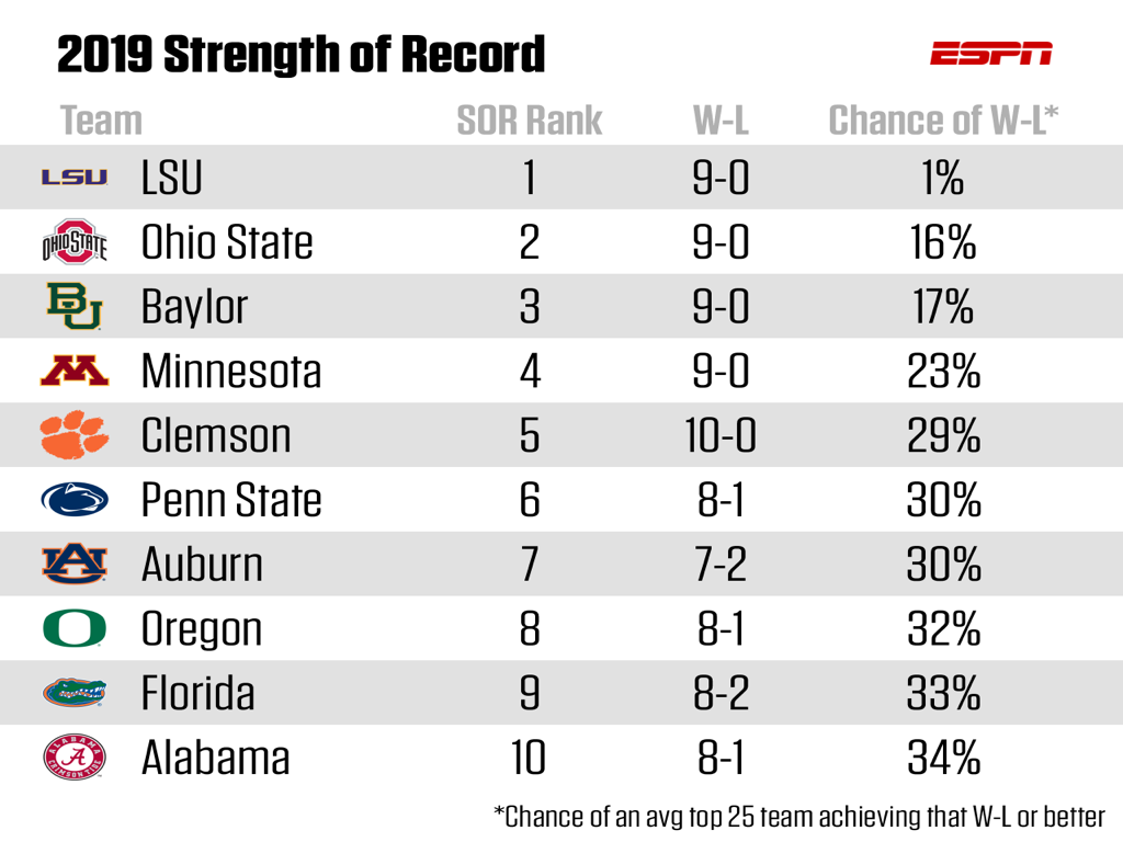 LSU ranks first in Strength of Record and it isn't close. An average top-25 team would have had just a 1% chance to be undefeated thus far against LSU's schedule. Meanwhile that seem team would have had a 16% chance to go undefeated vs. Ohio State's schedule, the next best. Among the undefeateds, Clemson had it easiest: an average top 25 team would have had a 29% chance to be 10-0 at this point against the Tigers' schedule.