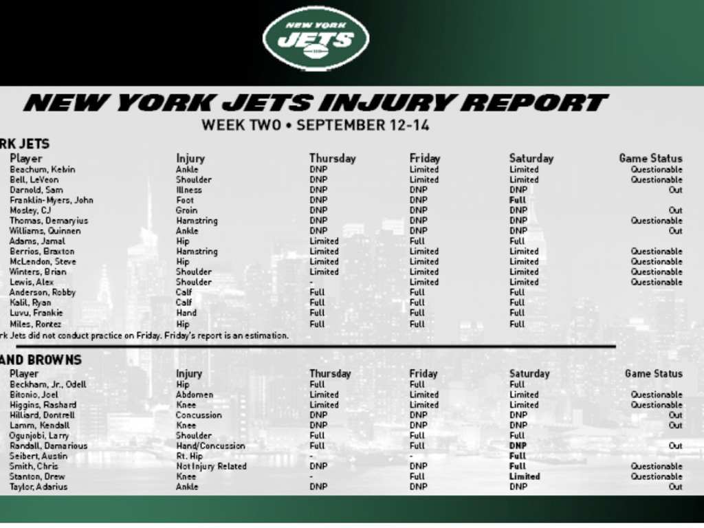 """The big injury news for the Jets is LB C.J. Mosley and rookie DT Quinnen Williams have been ruled out for Monday night. Mosley is a big loss because he's the defensive signal caller. Neville Hewitt will be the """"Mike"""" linebacker. Without Sam Darnold (mononucleosis) and Mosley, the Jets will be without their two leaders. Le'Veon Bell, Demaryius Thomas and Kelvin Beachum are expected to play."""