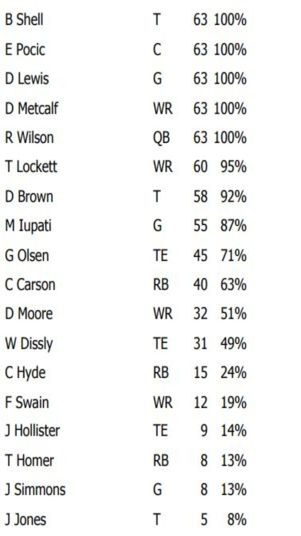 It is not common for a wide receiver to stay on the field for an entire game but DK Metcalf did so Sunday night, playing all 63 of the Seahawks' offensive snaps against New England. Tyler Lockett was close behind with 60. Greg Olsen again led the tight ends by a wide margin with 45 snaps compared to 31 for Will Dissly and nine for Jacob Hollister. The running back breakdown: 40 snaps for Chris Carson, 15 for Carlos Hyde and eight for Travis Homer.