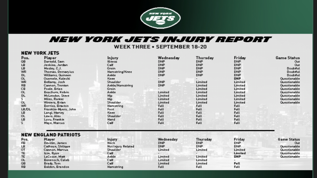 New addition to the Jets' injury report: LG Kelechi Osemele is now listed with a knee injury and didn't practice Friday. He's questionable. Alex Lewis would replace him. Jordan Jenkins isn't a surprise. C.J. Mosley, Quinnen Williams and Demaryius Thomas are not expected to play. Wrap your brain around this: The four linebackers projected to start at the beginning of training camp — Mosley, Jenkins, Avery Williamson (knee) and Brandon Copeland (suspended) — aren't playing Sunday. Wow.